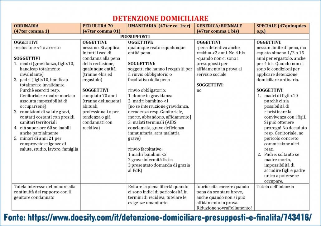 schema_detenzione_domiciliare